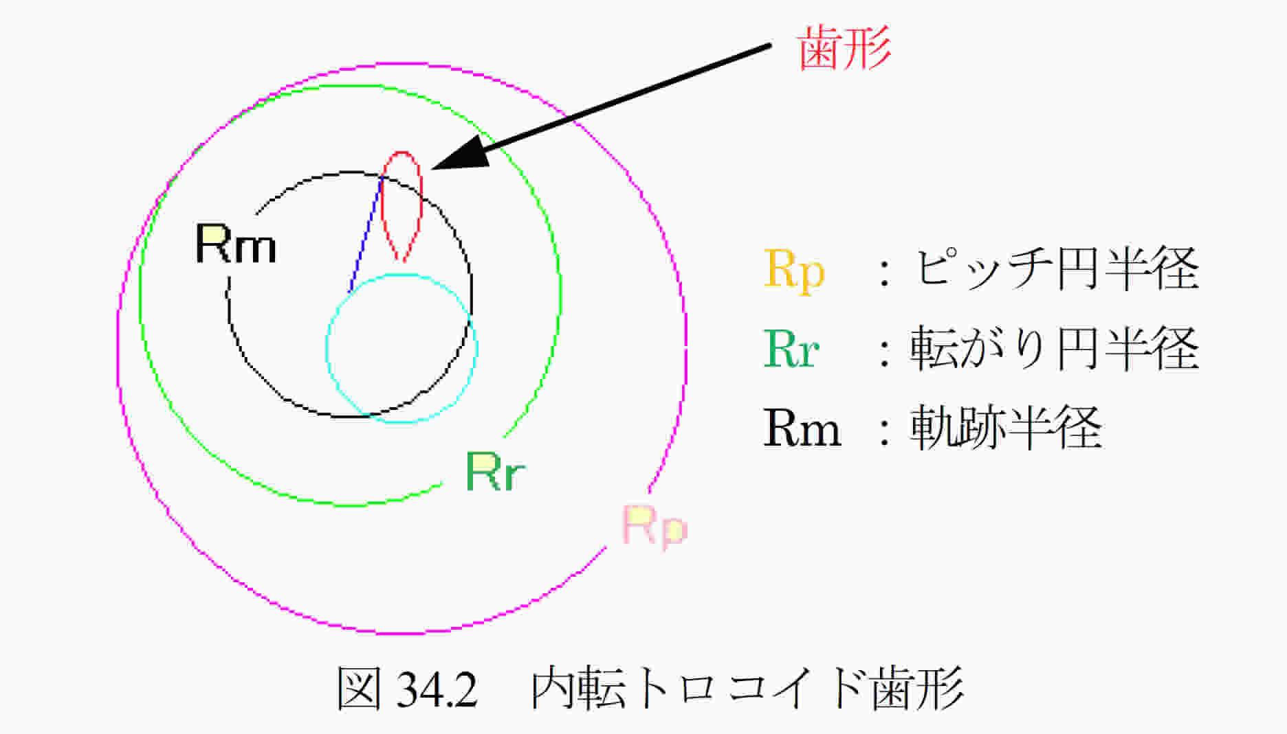 曲線 サイクロイド